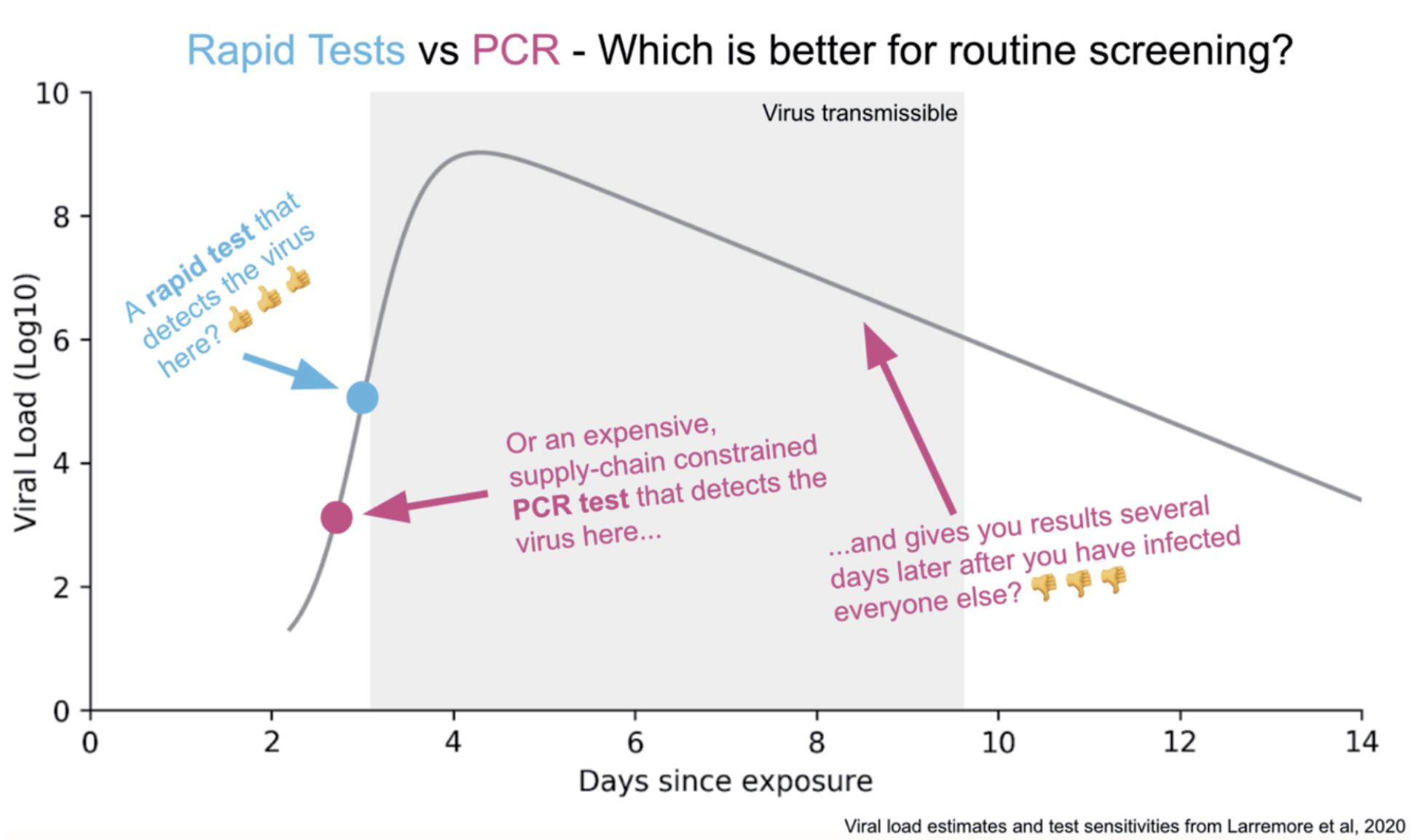 diagramă de testare de masă)